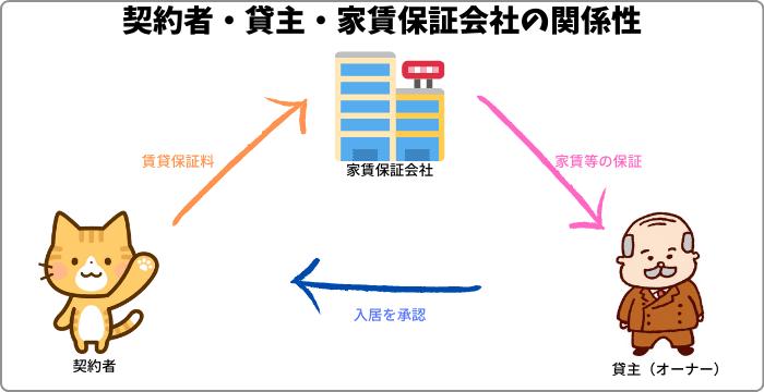 契約者・貸主・家賃保証会社の関係性